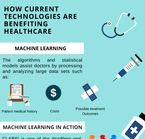 How Is Artificial Intelligence Transforming The Healthcare Industry?