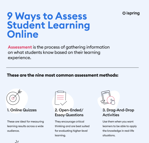 9 Ways To Assess Student Learning Online