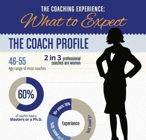Training As A Life Coach. What To Expect