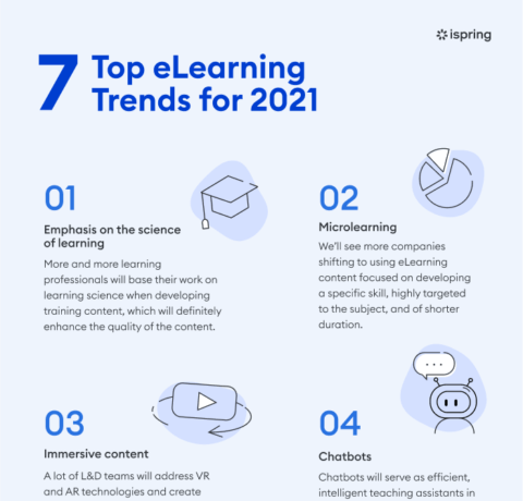 7 Top eLearning Trends for 2021