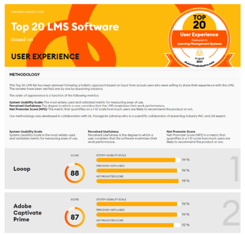 The Best Learning Management Systems Based On User Experience