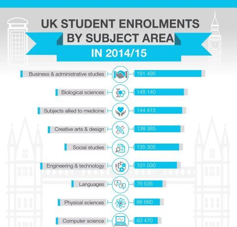 UK Higher Education Student Enrolments Infographic