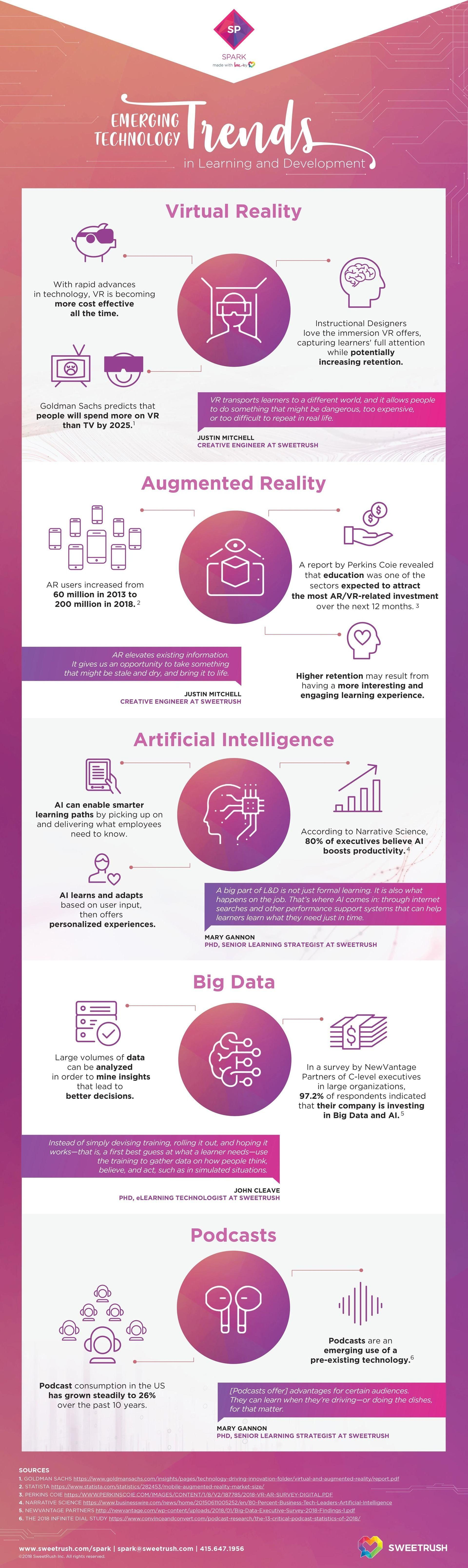 INFOGRAPHIC: Emerging Technology Trends Influencing The L&D Field