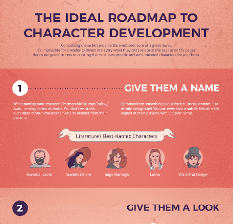 The Ideal Roadmap To Character Development Infographic