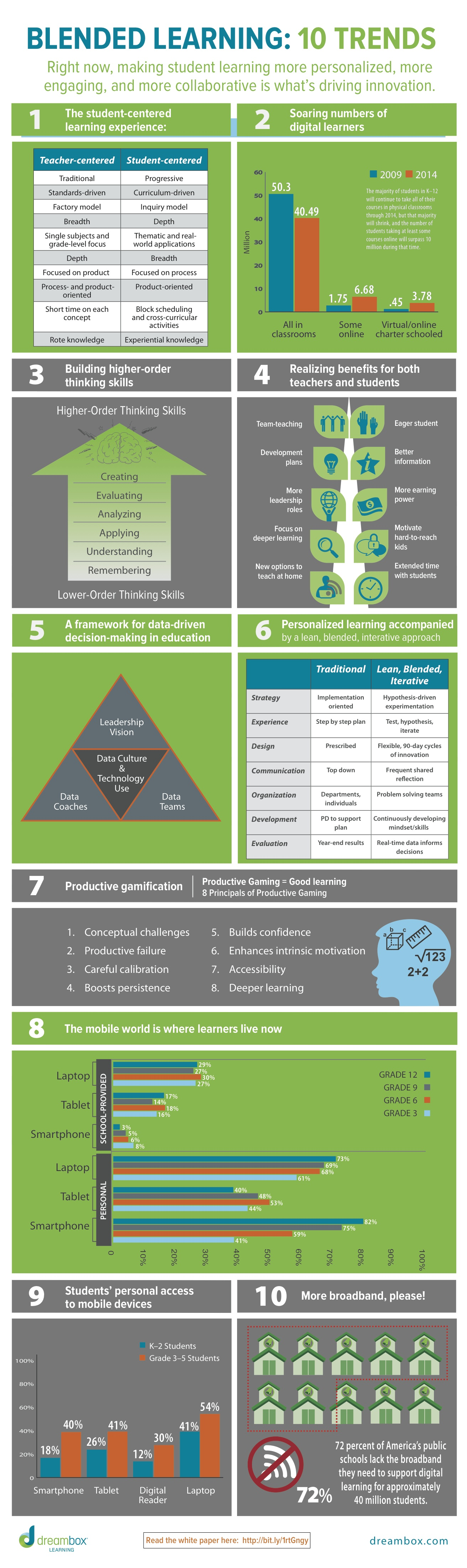 10 Blended Learning Trends Infographic