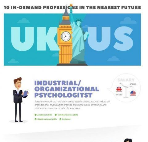 10 In-demand Professions in the Nearest Future Infographic