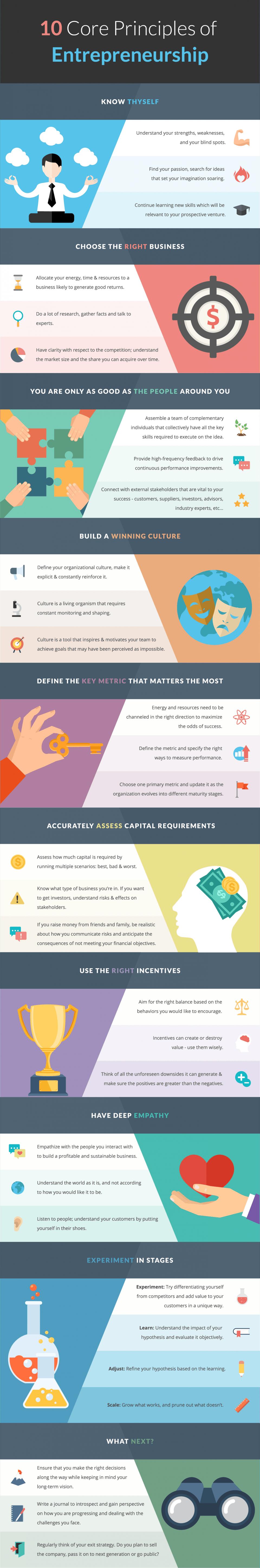 10 Core Principles of Entrepreneurship Infographic