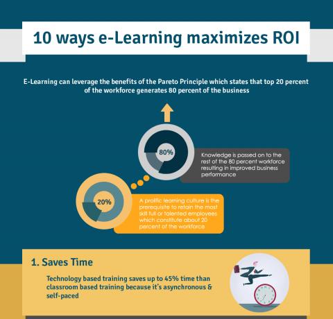 10 Ways eLearning Maximizes ROI Infographic