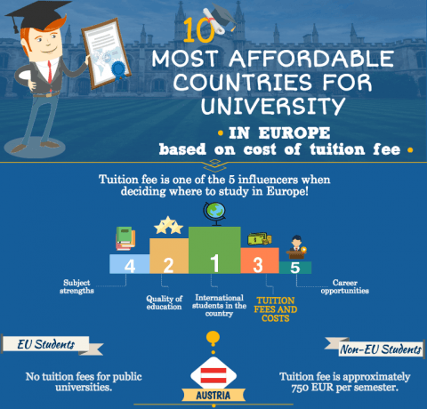 10 Most Affordable Countries for University Infographic
