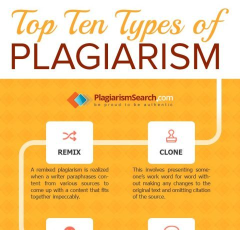 Top Ten Types of Plagiarism Infographic