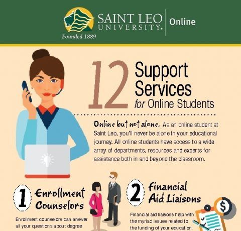 12 Support Services For Online Degree Students Infographic