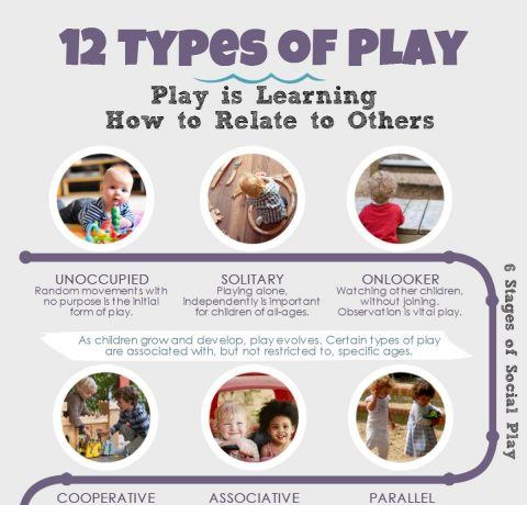 12 Types of Play Infographic