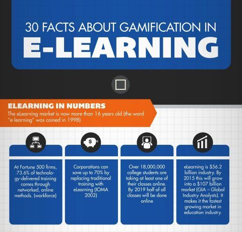 30 Facts About Gamification in eLearning Infographic