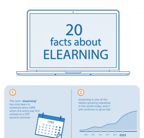 20 Facts about eLearning Infographic