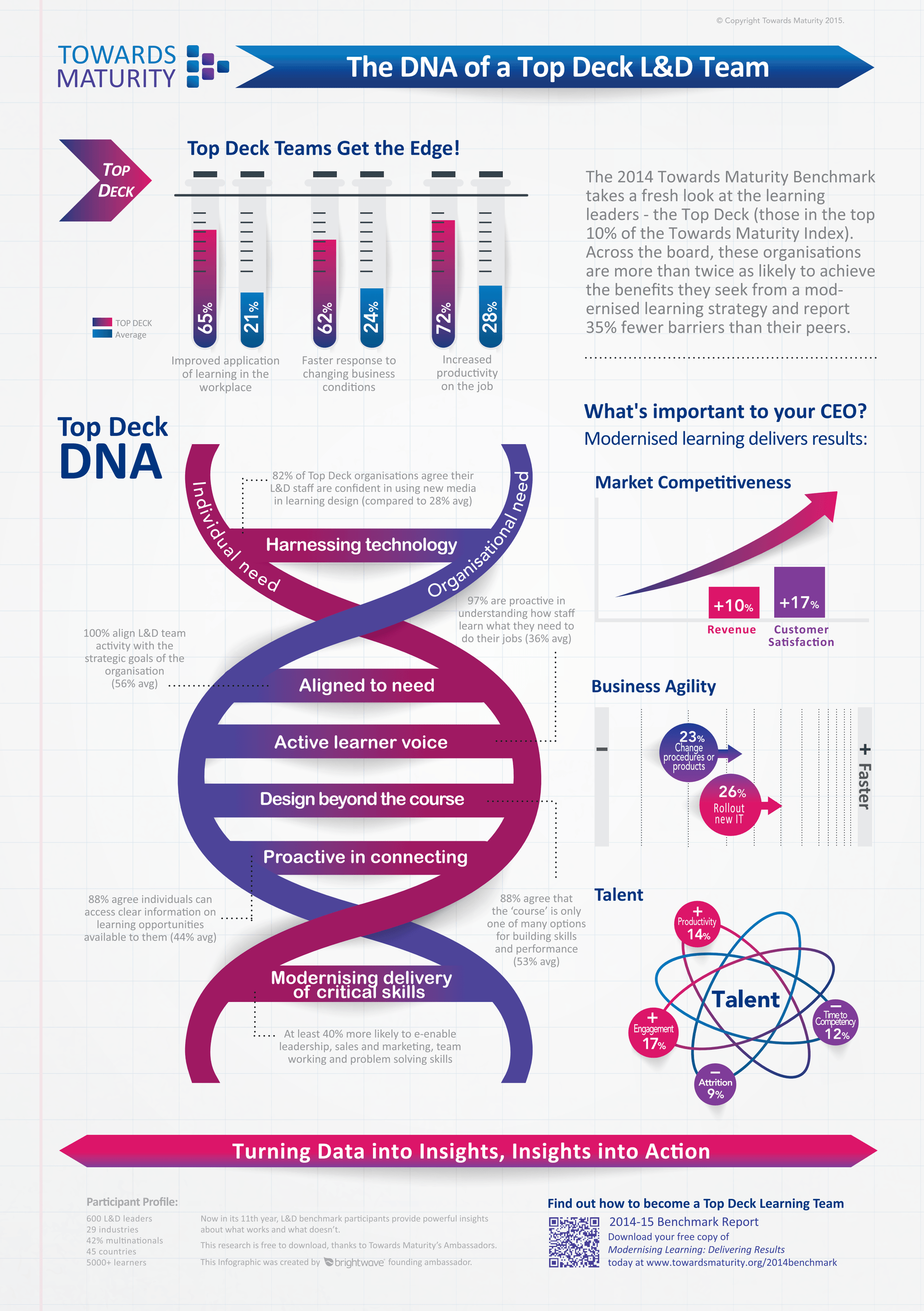 The DNA of a Top Deck L&D Team Infographic