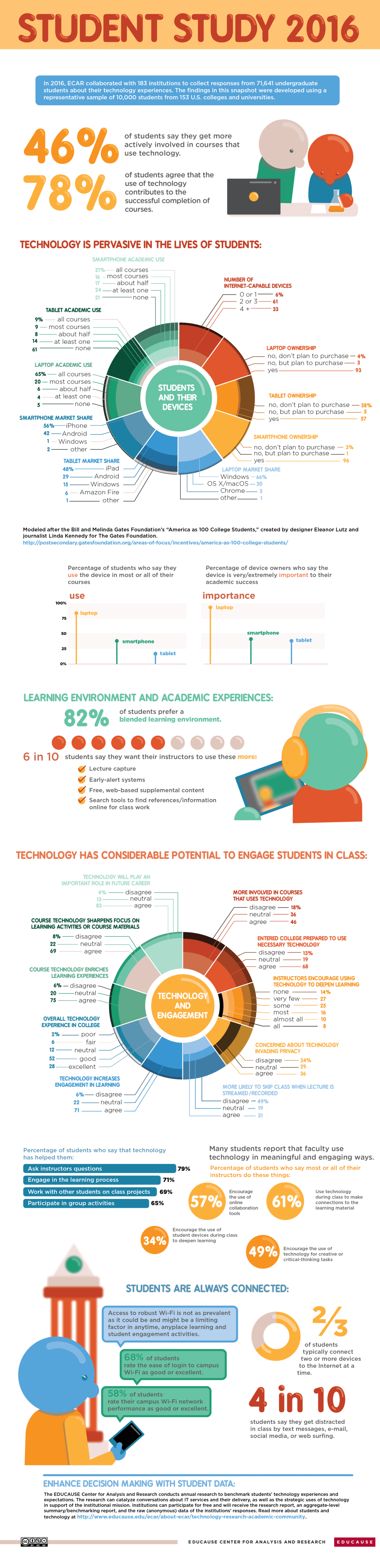 2016 Student and Technology Research Study Infographic