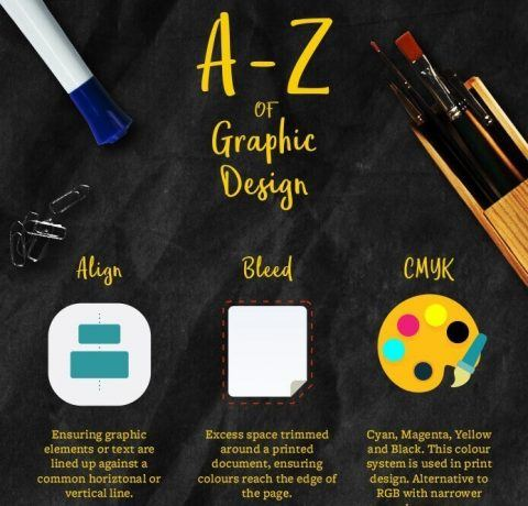 A-Z Of Graphic Design Infographic