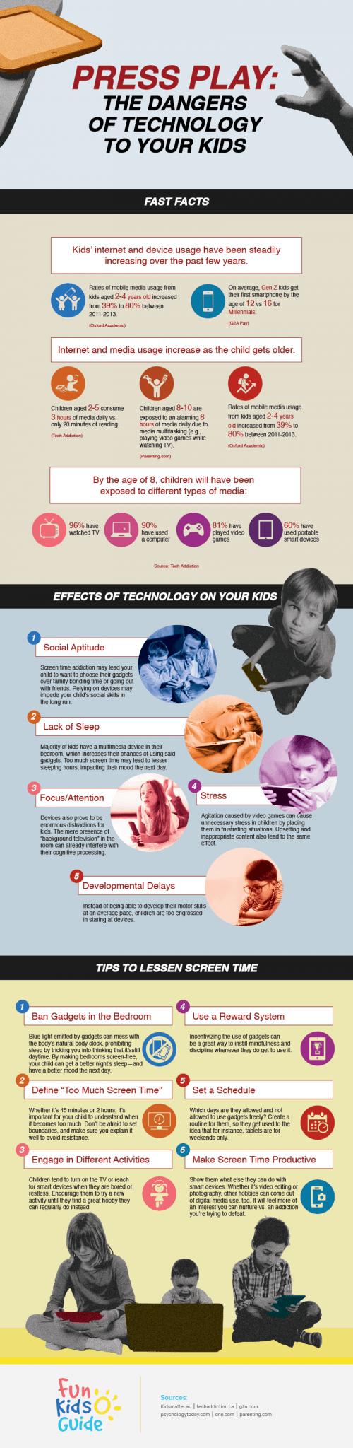 Press Play: Attitude And Behavior Of Kids Toward Technology