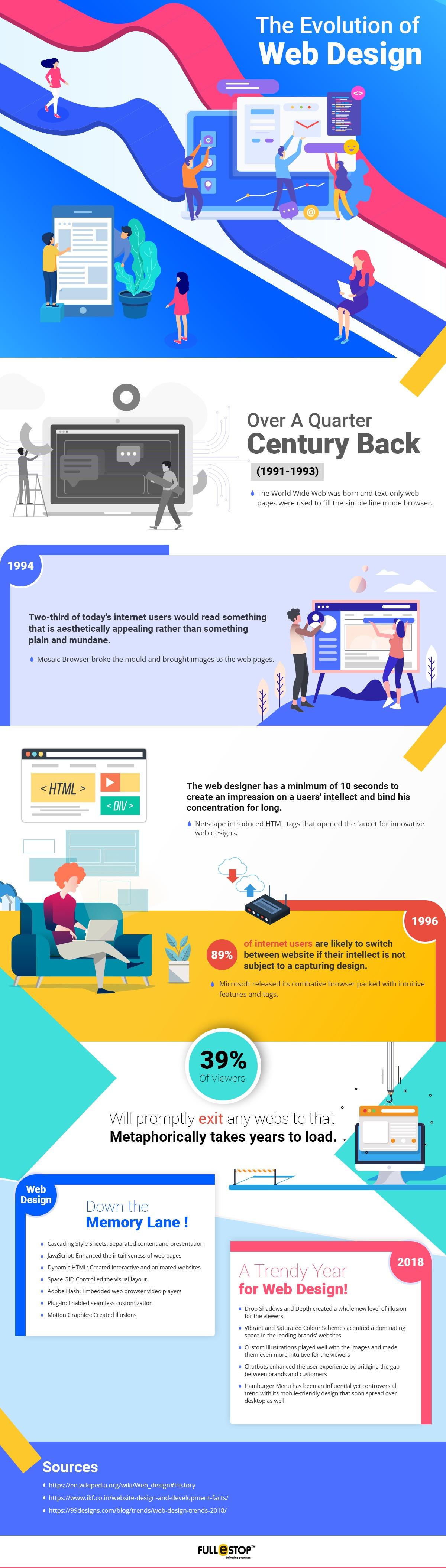 Infographic- The Evolution Of Web Design