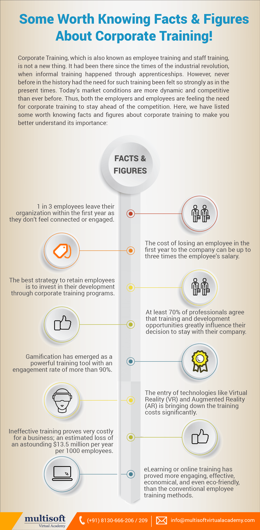 Some Worth Knowing Facts & Figures About Corporate Training!