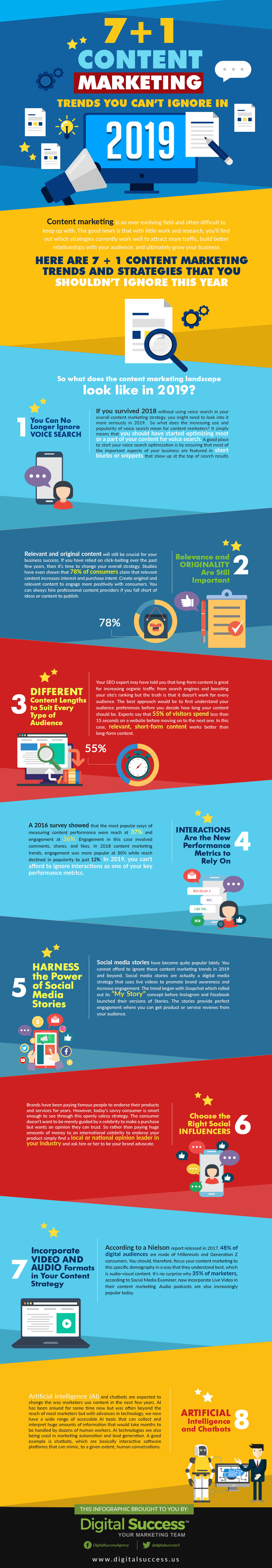 7+1 Content Marketing Trends - Infographic