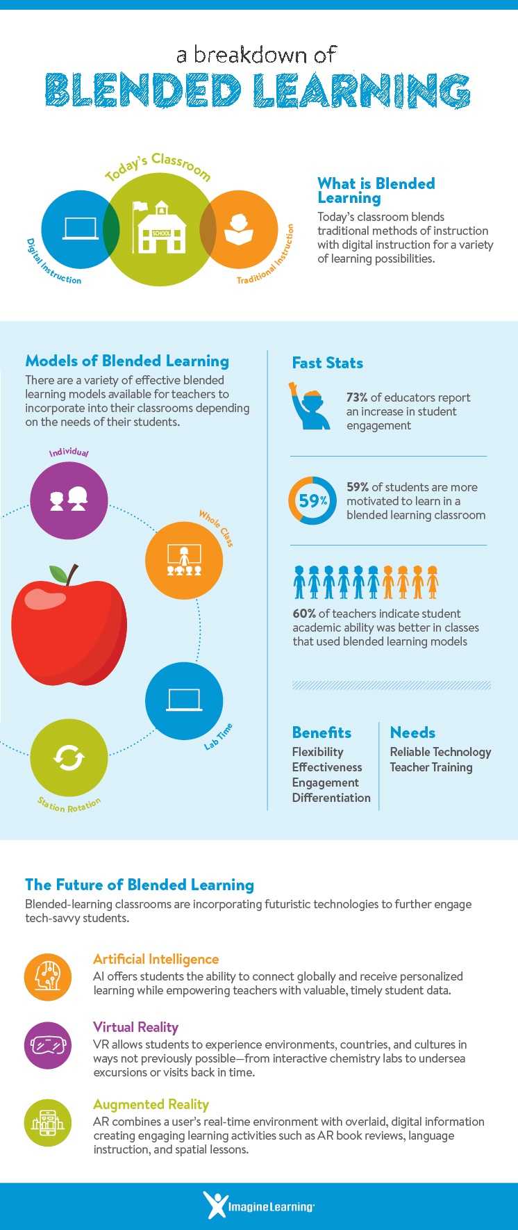 A Breakdown Of Blended Learning