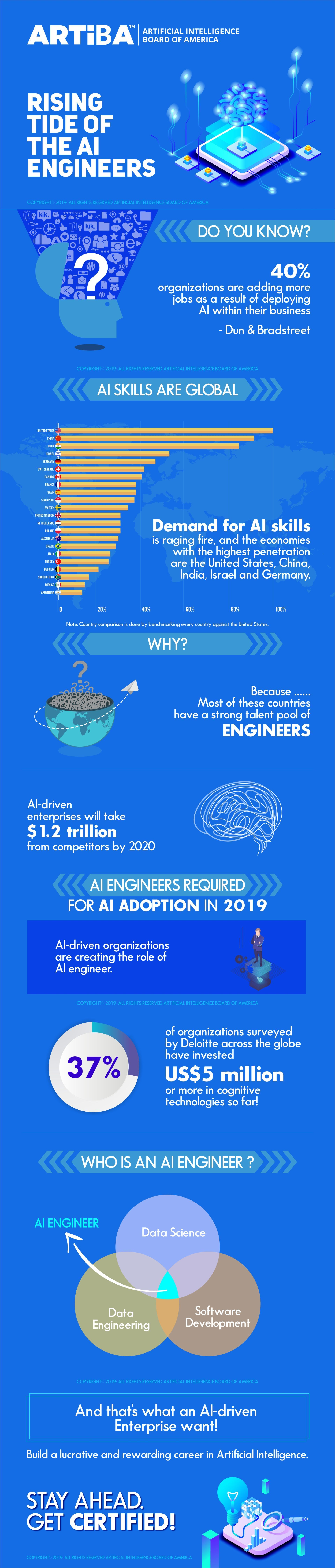 Rising Tide Of Artificial Intelligence Engineers In 2019