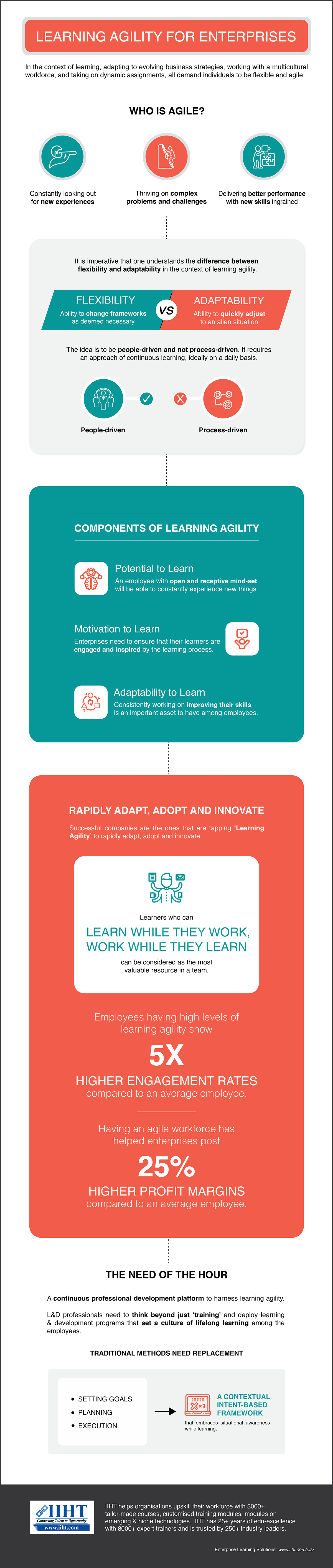 Learning Agility For Enterprises - Infographic