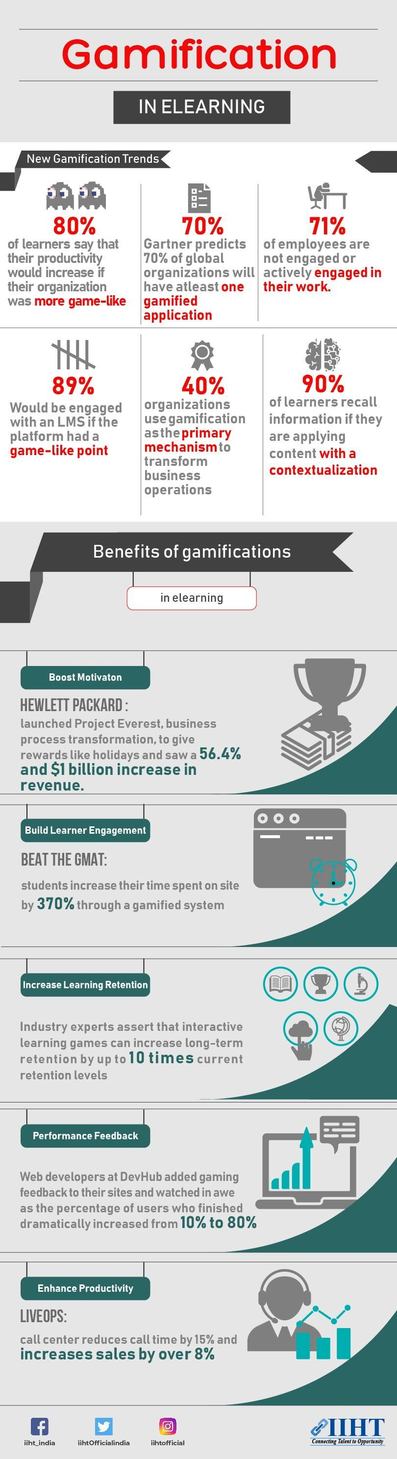 5 Ways To Leverage Gamification In Learning And Development