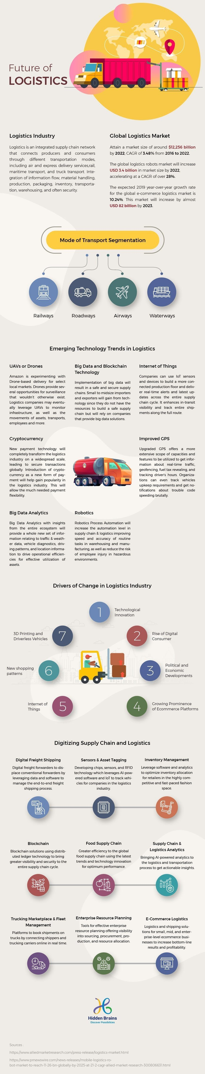 Impact Of Emerging Technologies On Logistics Software Solutions