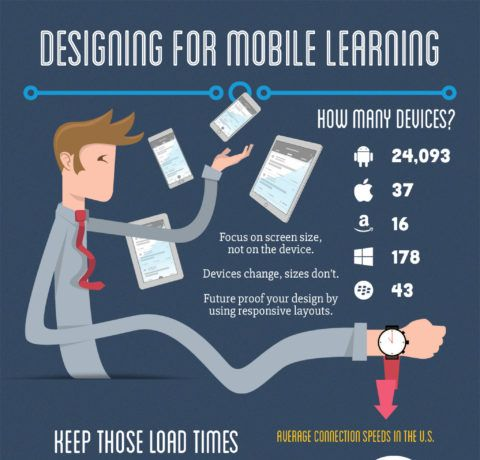 Designing for Mobile Learning - Infographic