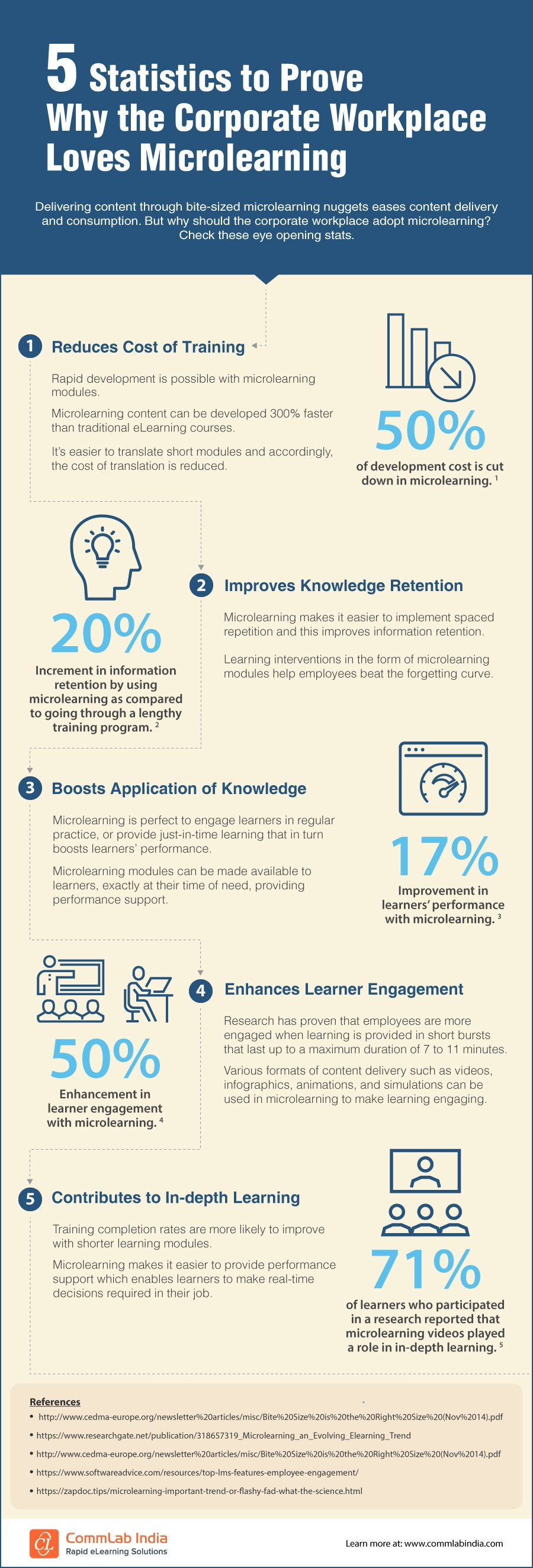 5 Statistics To Prove Why The Corporate Workplace Loves Microlearning