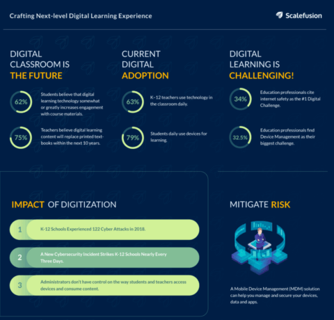 Digital Learning Experience Infographic