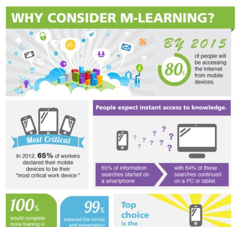 Why Consider mLearning