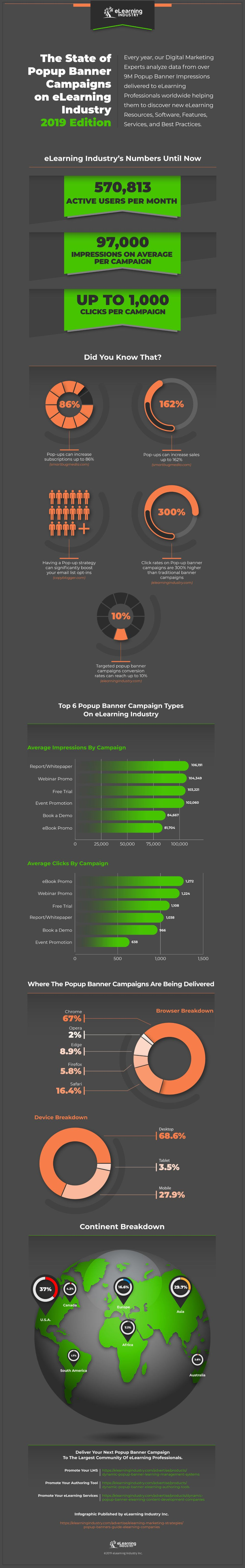 The State of Popup Banner Campaigns on eLearning Industry 2019 Edition Infographic