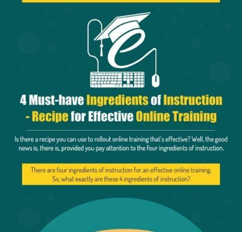 4 Ingredients of Instruction – Recipe for Effective Online Training