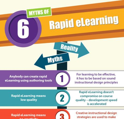 6 Myths Of Rapid eLearning