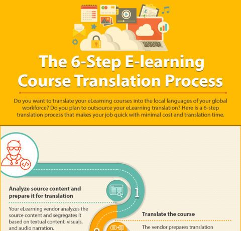 The 6-Step eLearning Course Translation Process