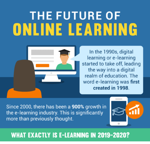 Is Online Learning The Future Of Education Industry