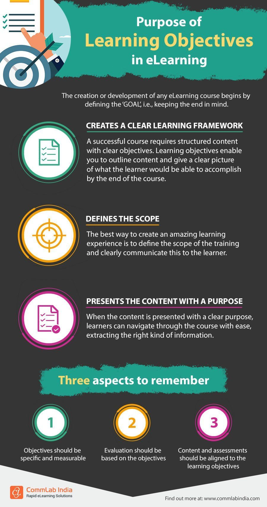 Purpose of Learning Objectives in eLearning