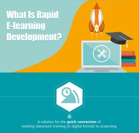 What is Rapid eLearning Development?