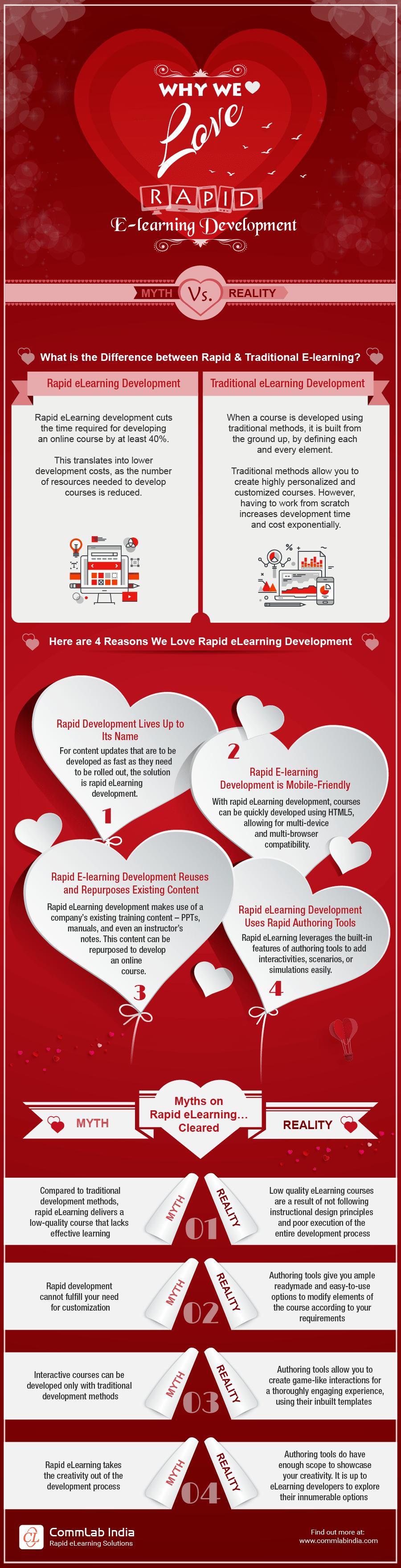 Why We Love Rapid eLearning Development: Myth Vs. Reality