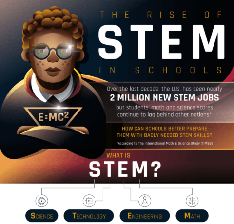 The Rise Of STEM In Schools: Is It Working?