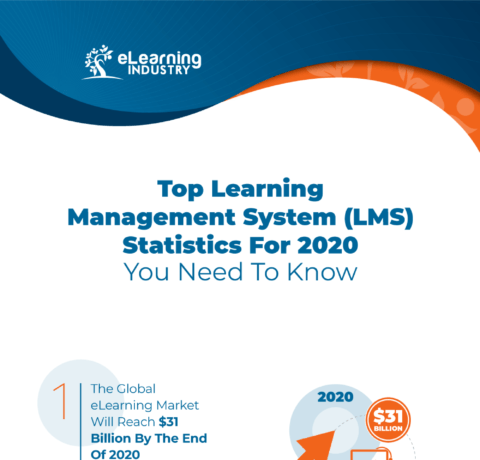 Top Learning Management System (LMS) Statistics For 2020 You Need To Know