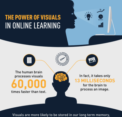 The Power Of Visuals In Online Learning