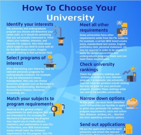 How To Choose Your University