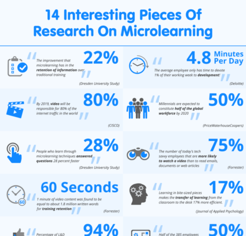 14 Interesting Pieces Of Research On Microlearning