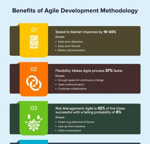 Benefits Of Agile Development Methodology In Product Development Process
