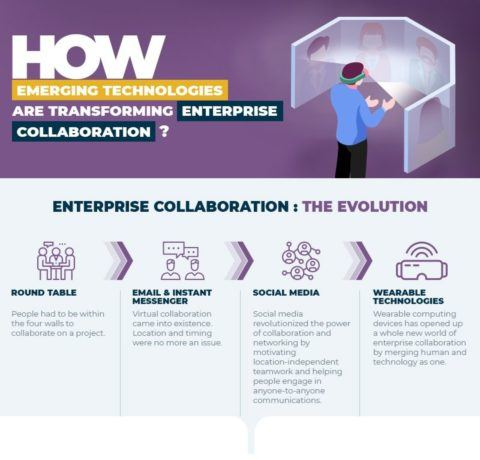 How Emerging Technologies Are Transforming Enterprise Collaboration