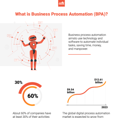 What Is Business Process Automation (BPA)